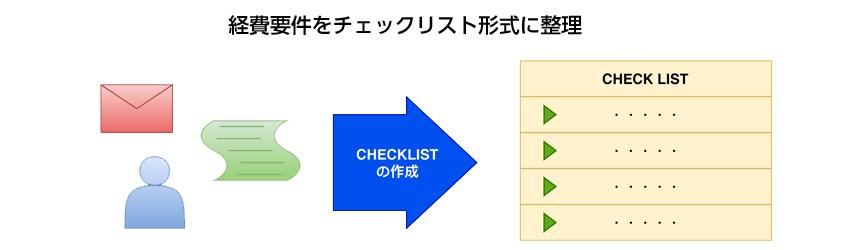 経費要件をチェックリスト形式に整理
