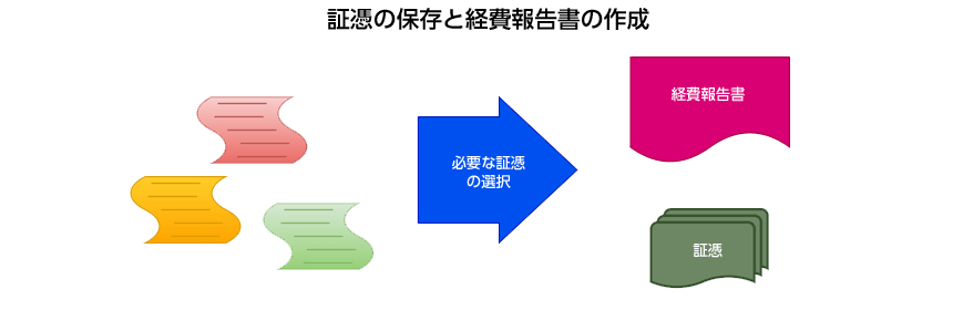 証憑の保存と経費報告書の作成